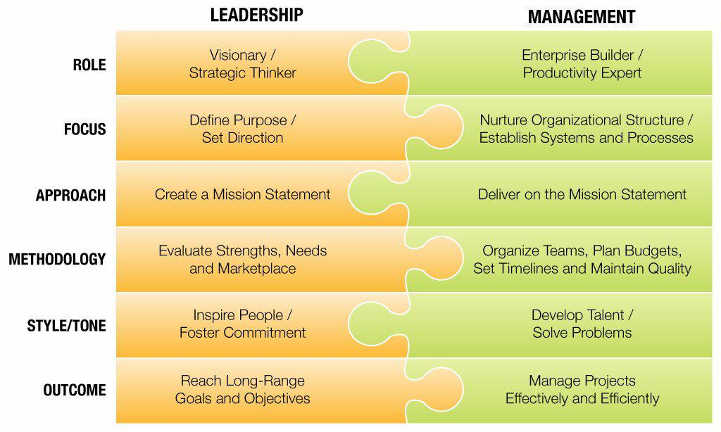 managing people and project leadership The idea that project management is needless overhead is surprisingly common.